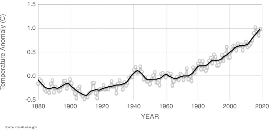 globalne-ocieplenie-wykres